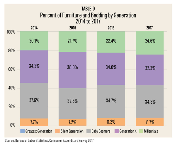 Furniture spending graph